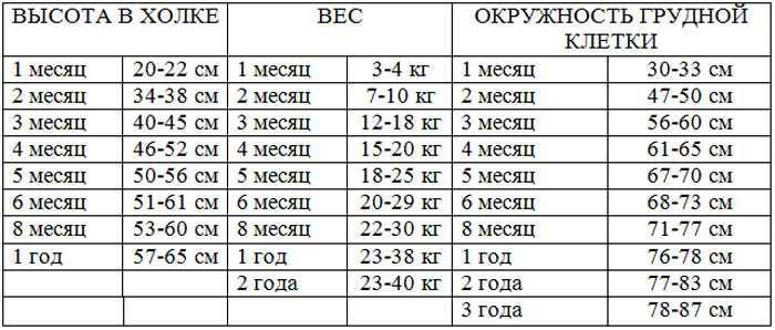 Вес и рост щенка алабая по месяцам - таблица и фото с описанием этапов развития